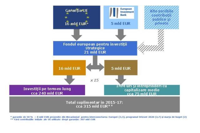 opțiuni ca investiție strategică profit pe opțiuni binare