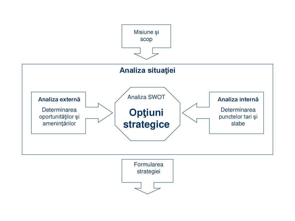 strategie de opțiuni de gamă