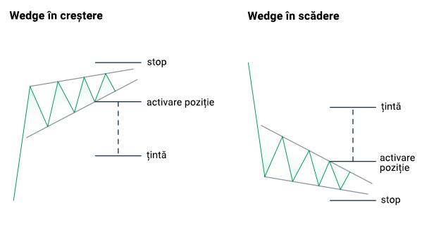 """Analiza tehnică a triunghiului divergent. Modelul """"Triunghi"""": strategia de tranzacționare Forex"""
