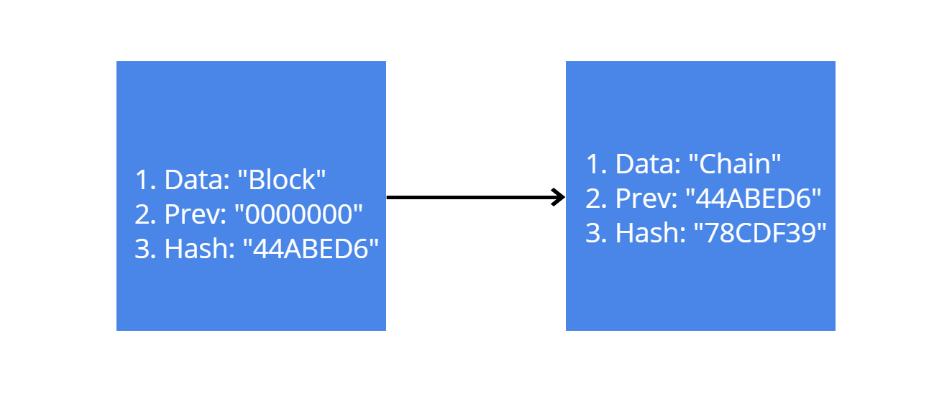 viteza hashing a informațiilor blockchain strategia corectă pentru opțiunile binare