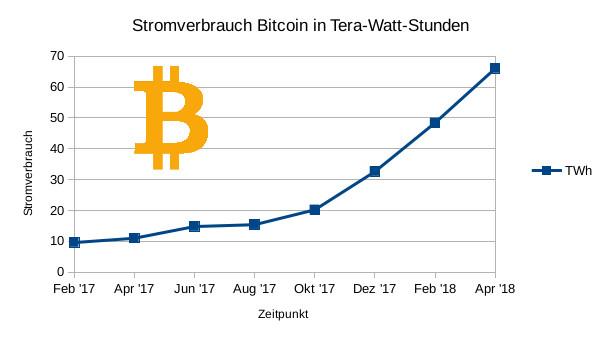 viziune de tranzacționare bitcoin cine face bani buni online