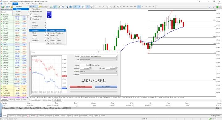 Ce sunt Retragerile Fibonacci? | Financial Market