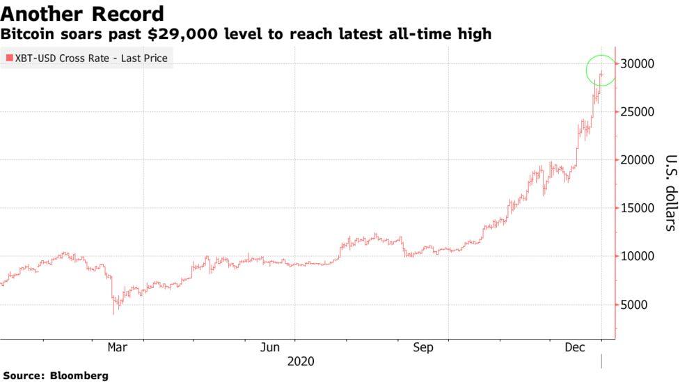 1 grafic bitcoin în dolari