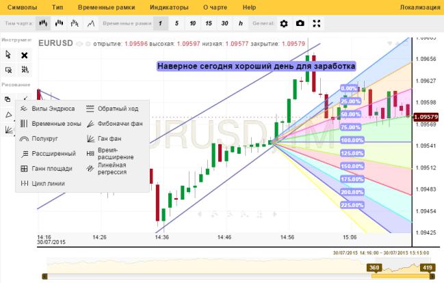 strategii de tranzacționare cu indicatori de volum