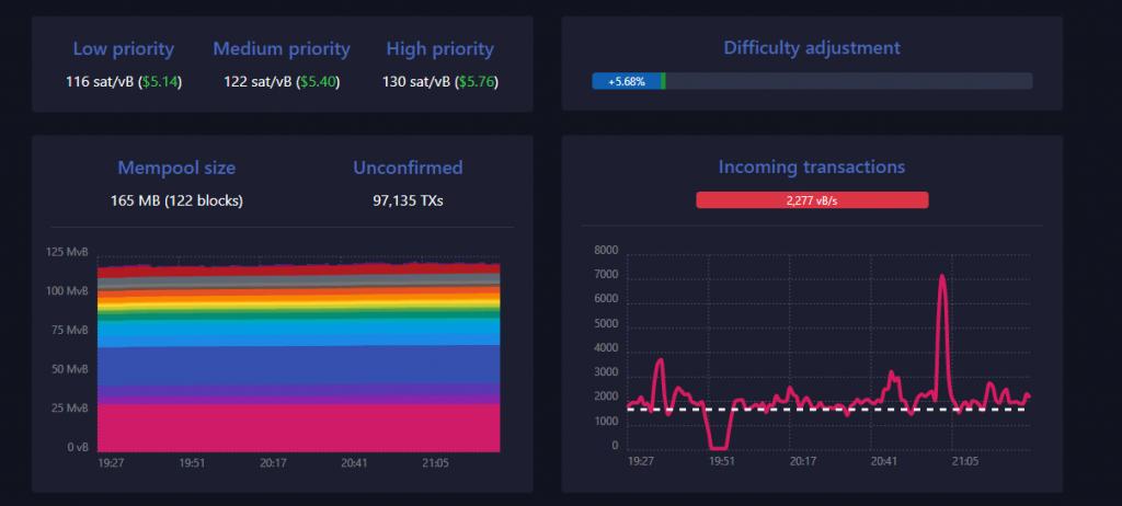 statistici bitcoin mempool