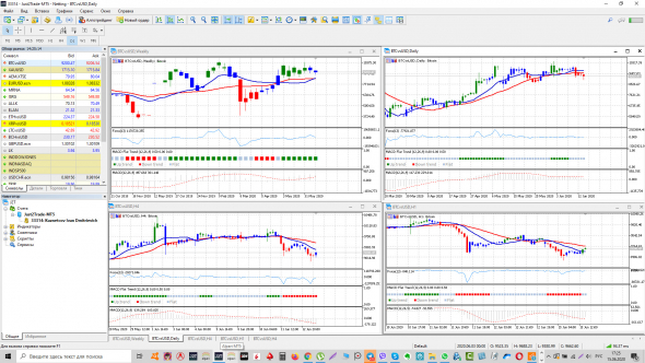 diagrame de semnale de tranzacționare