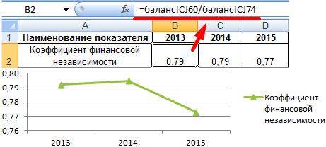 raportul de independență financiară este calculat ca raport