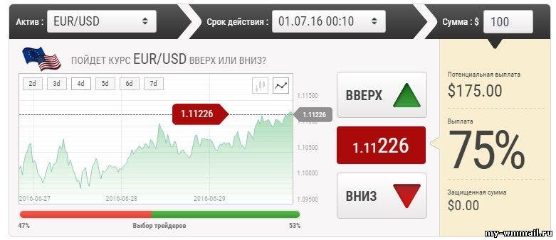 Opțiunile binare de revizuire semnale de tranzacționare investesc