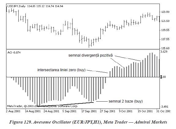 strategia de tranzacționare trei semnale