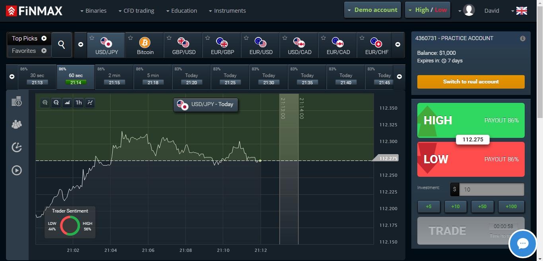 cum să tranzacționați cu tendința de retragere Prognoza Bitcoin pentru decembrie