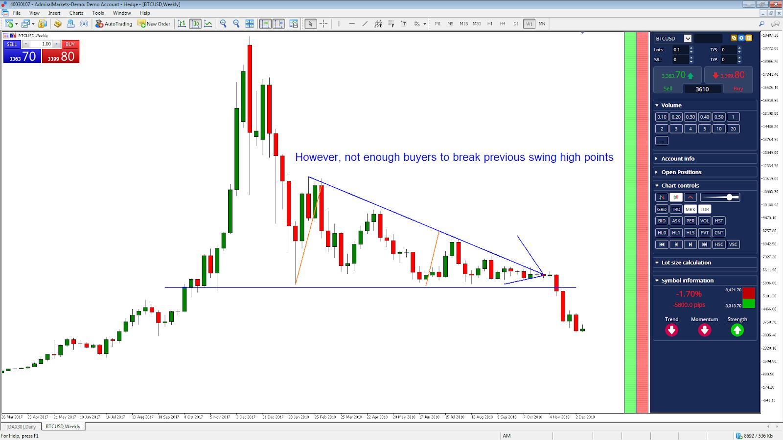 investiție în graficul USD din bitcoin opțiunea angajatorului este