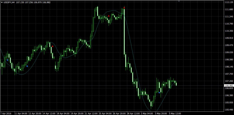 indicator simplu și profitabil pentru opțiunile binare Adâncimea pieței pentru opțiunile binare