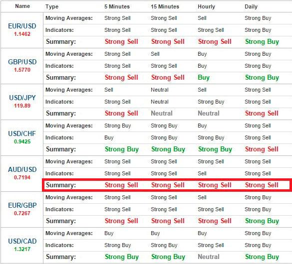 VC opțiuni binare strategie 60 secunde