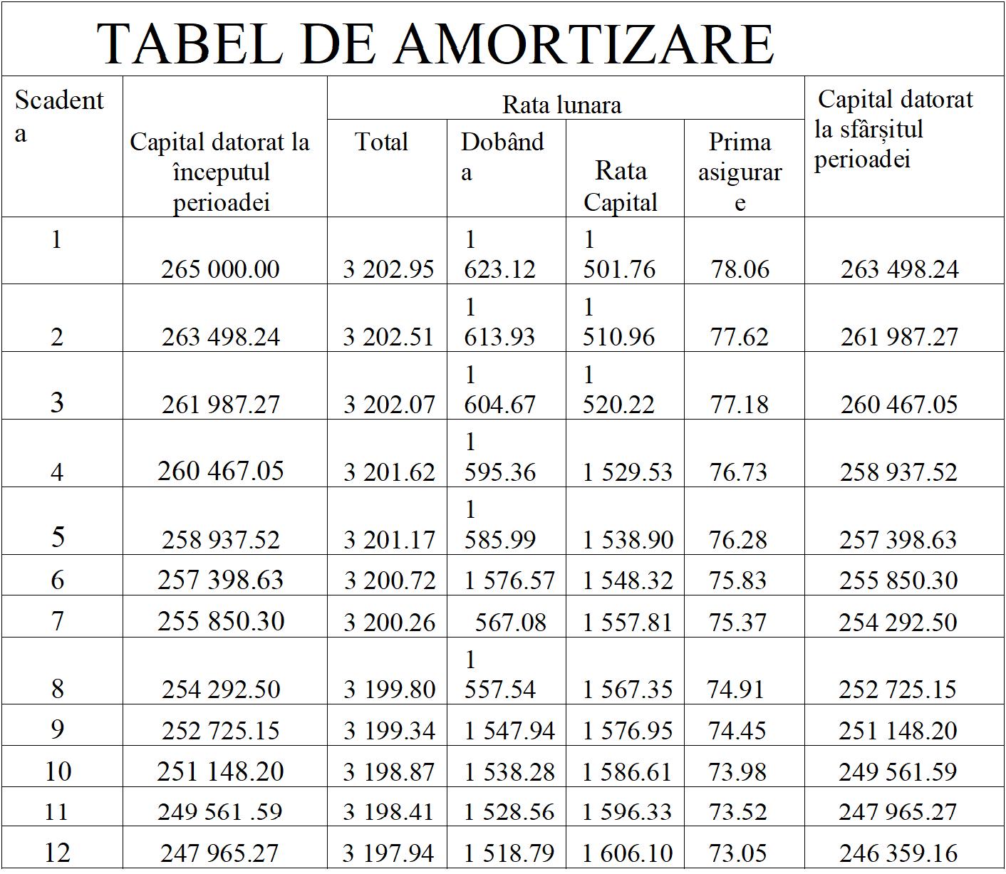 ratele opțiunilor financiare