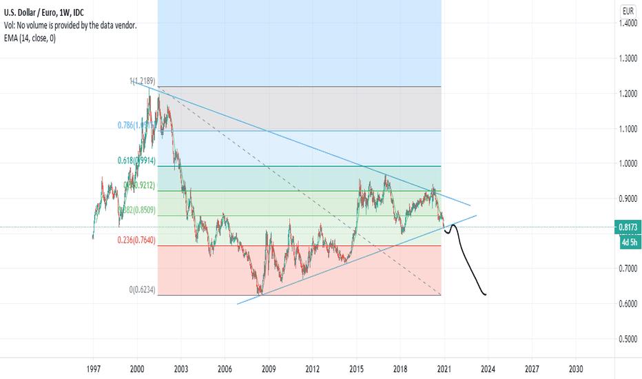 graficul opțiunii euro dolar