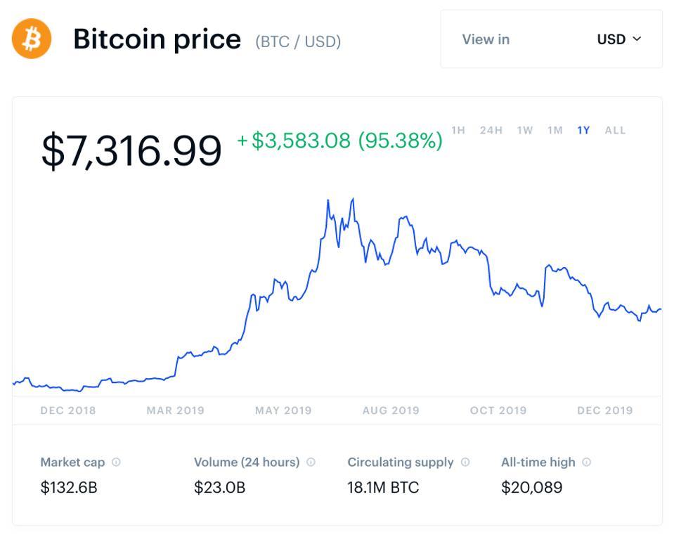 bitcoin va crește strategii de opțiuni binare 60 de minute