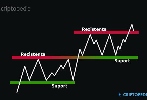 niveluri de suport și rezistență la tranzacționare