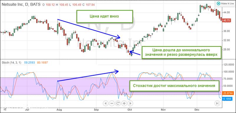 indicatori pentru platformele de tranzacționare