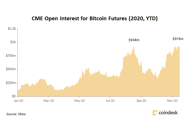 cme bitcoin futures 2021 london exchange options