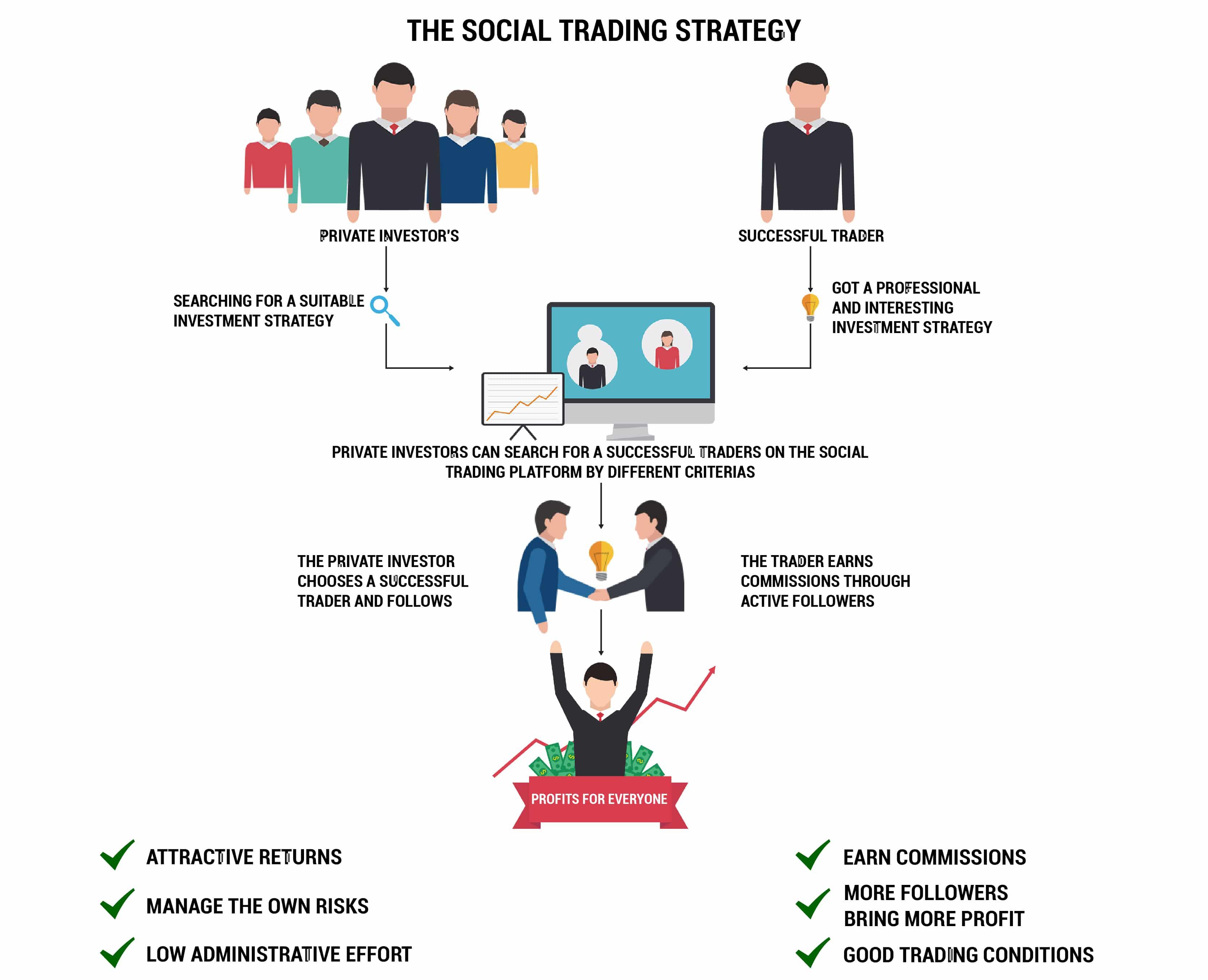 comercianți de succes despre tranzacționare strategie de opțiuni binare pe tos