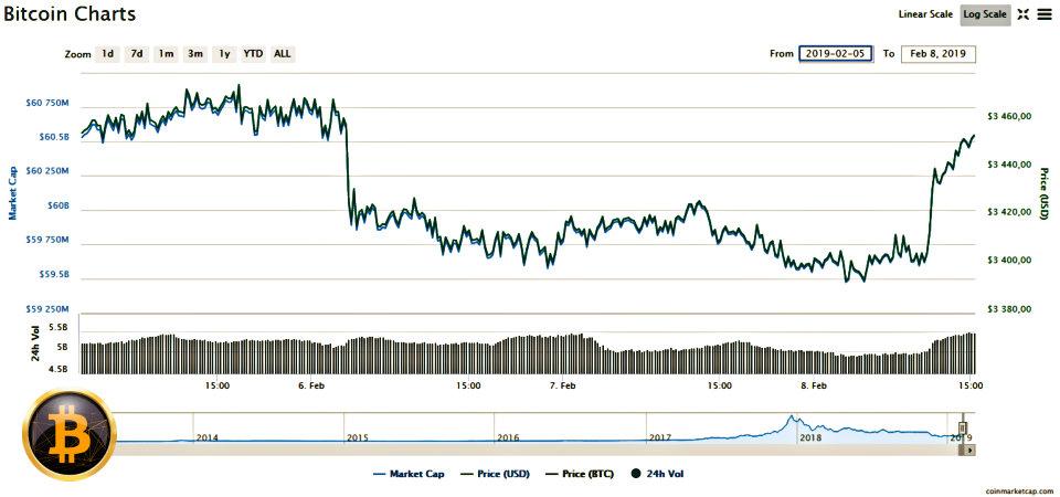 reducerea la jumătate a bitcoinului câștiguri pe internet cu retragere de bani reali