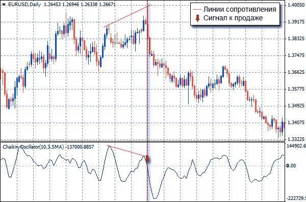 indicator pentru tranzacționarea opțiunilor