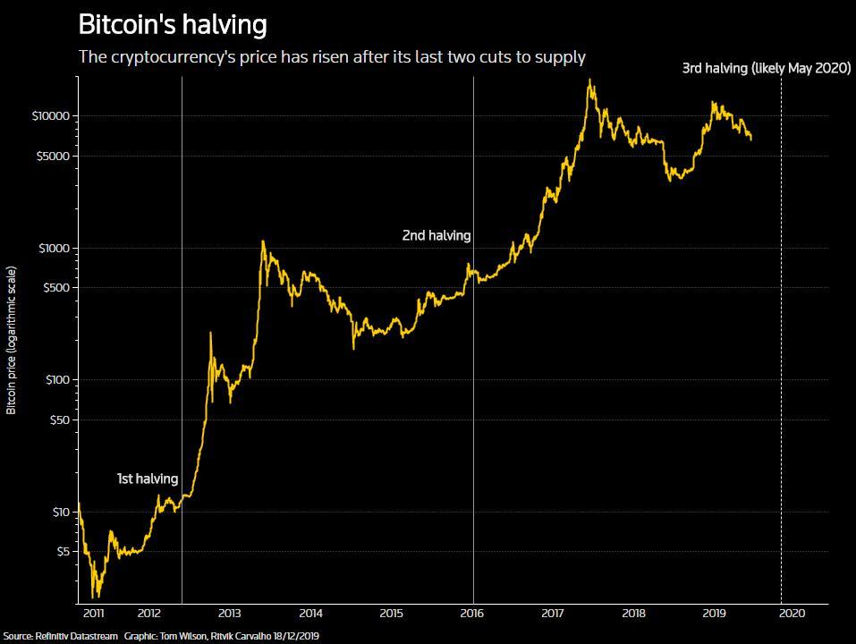 bitcoin va crește indicatori pentru opțiuni binare 2020 16 g