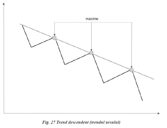 trasarea unei linii de tendință în opțiunile binare