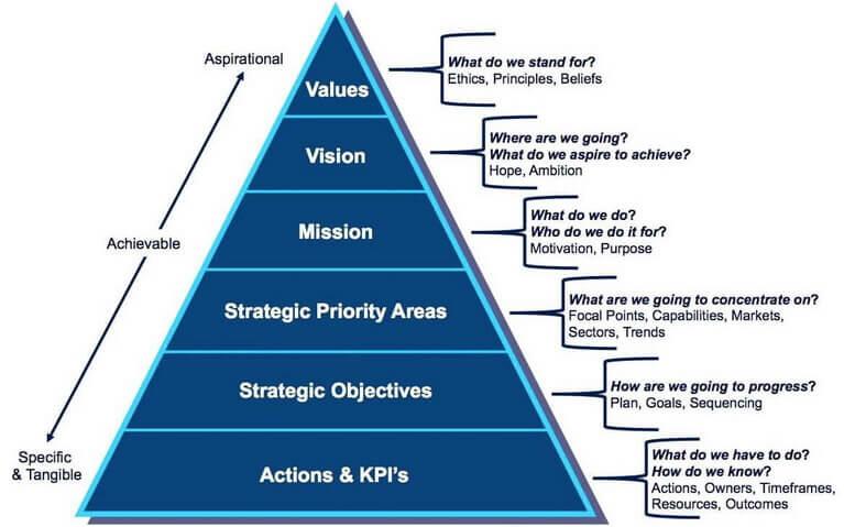 indicatori de opțiuni strategice