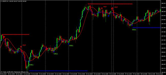 indicator platnum pentru opțiuni binare strategie de tranzacționare în funcție de tendință