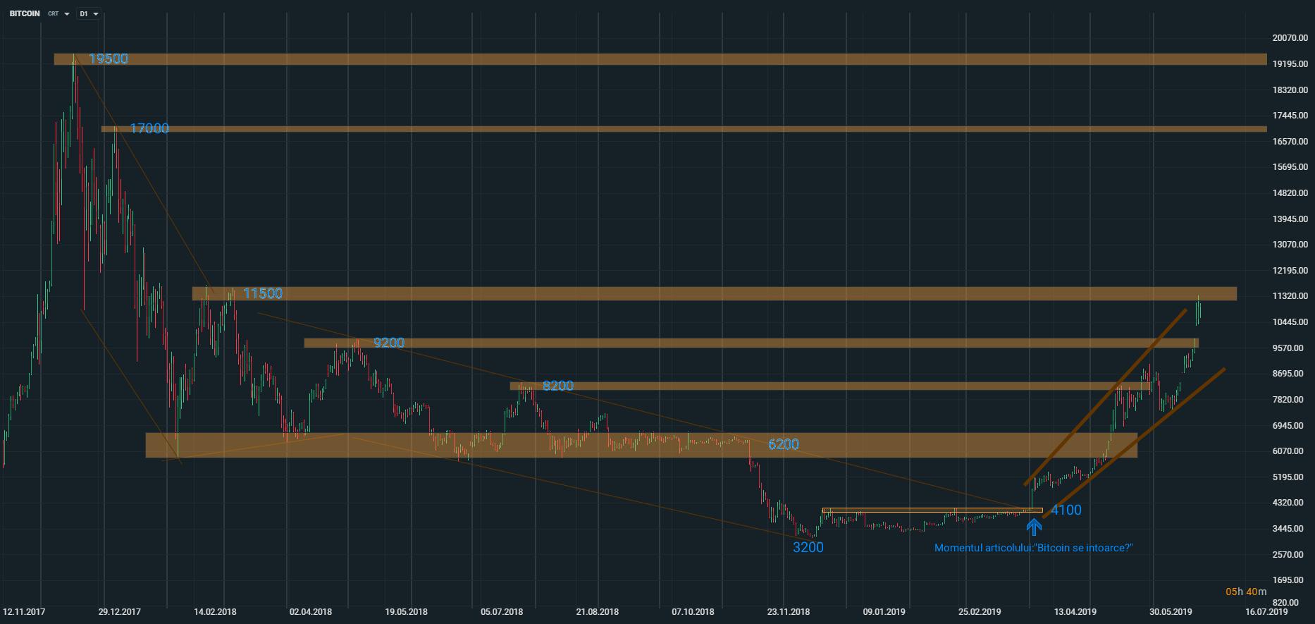 investiție în graficul USD din bitcoin schimb real de opțiuni binare