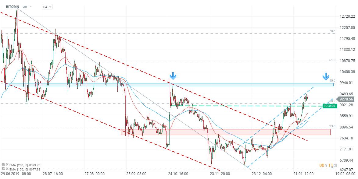 investiție în graficul USD din bitcoin electrum ios
