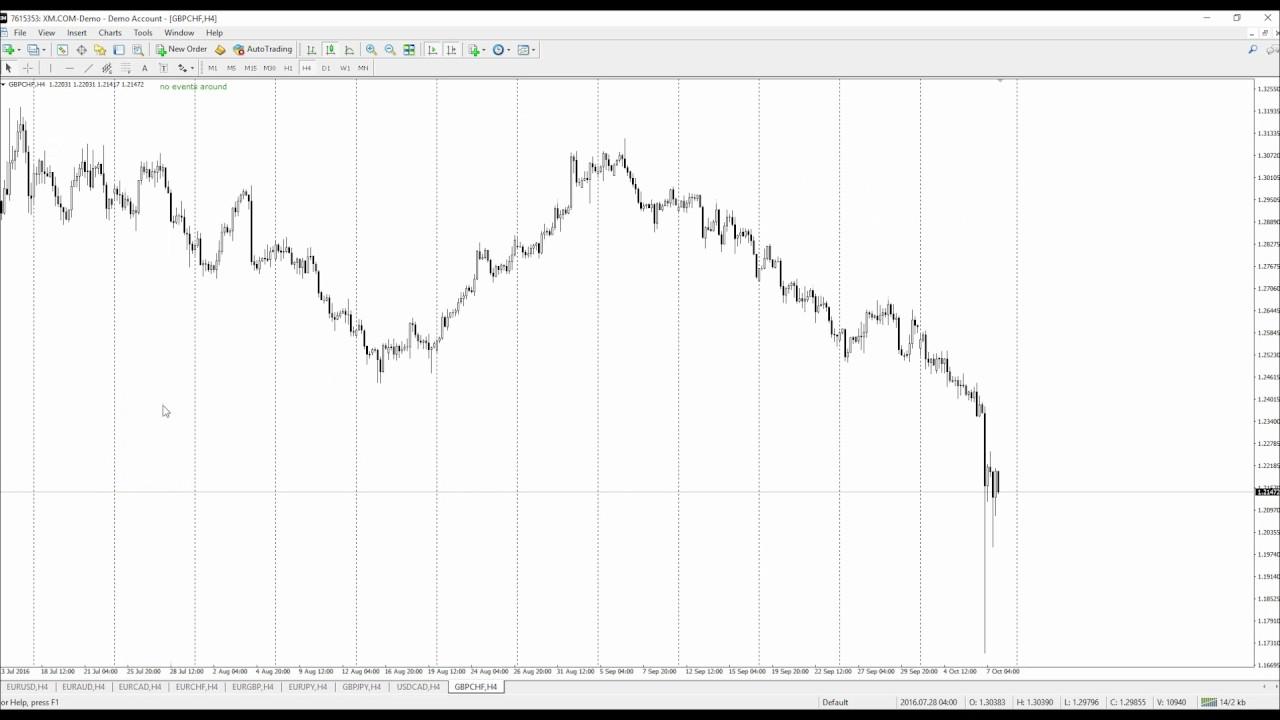 m 1 opțiuni binare graficul opțiunilor de tranzacționare