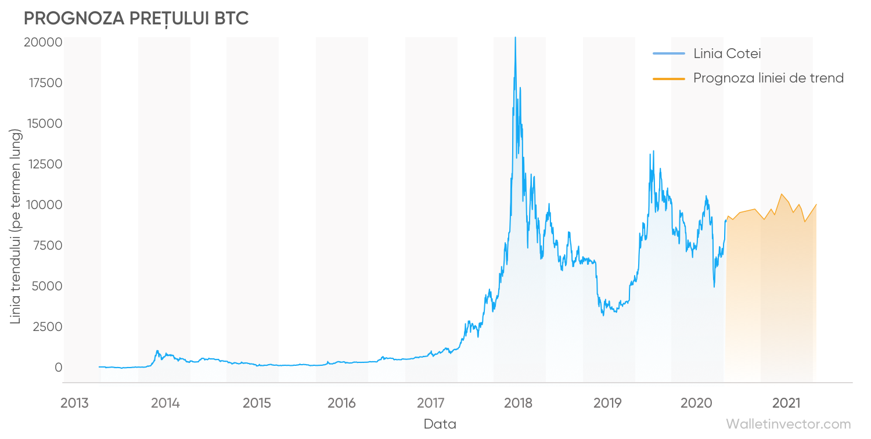 prognoza graficului bitcoin opțiune binară bitcoin