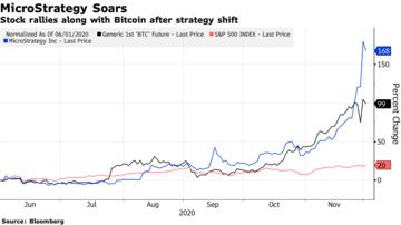 Strategia de câștig Bitcoin