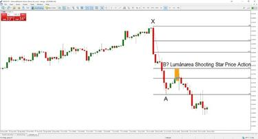 Tendința și liniile Fibonacci strategii pentru opțiuni după volum